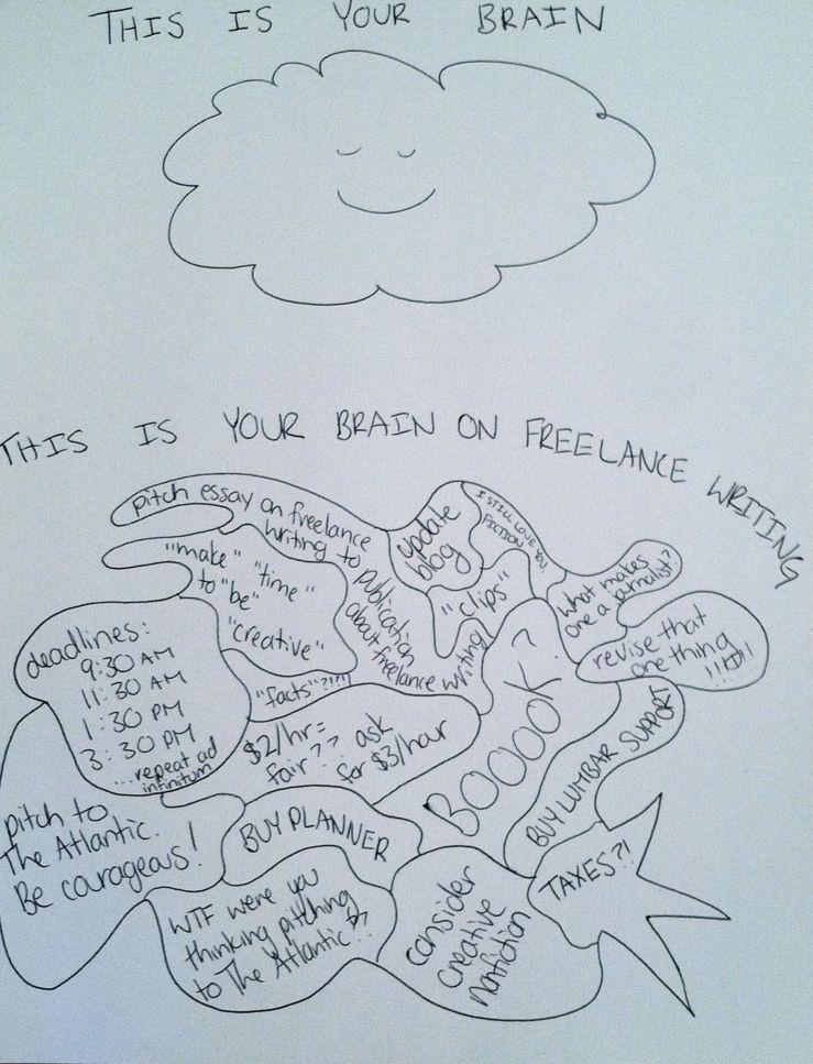brainonfreelancewriting